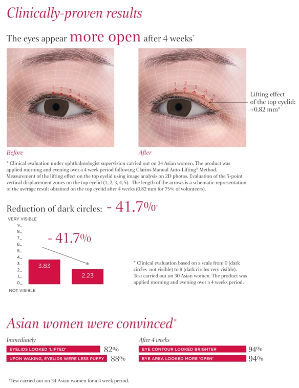 Enhancing Eye Lift Serum by Clarins #13